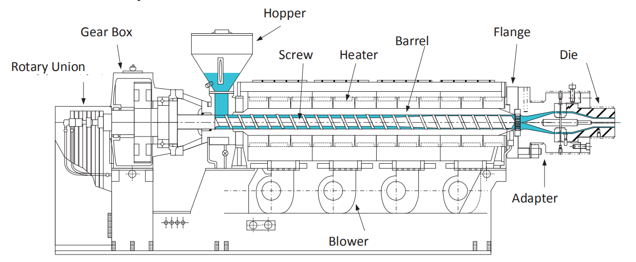 Classification Of Plastic Extruder